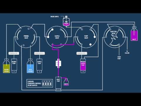 Patrol Uplc Process Analysis System How It Works Youtube
