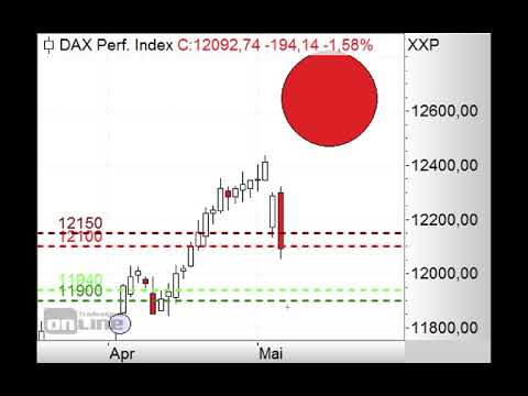 DAX bricht ein! - Morning Call 08.05.2019