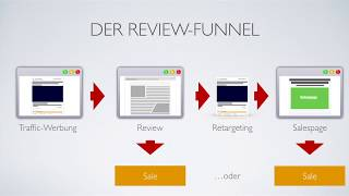 AFFILIATE MARKETING TUTORIAL - DER REVIEW FUNNEL