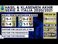 Klasemen Akhir, Lolos UCL, Hasil Liga Italia Tadi Malam 2021 - Bologna vs Juventus   Serie A