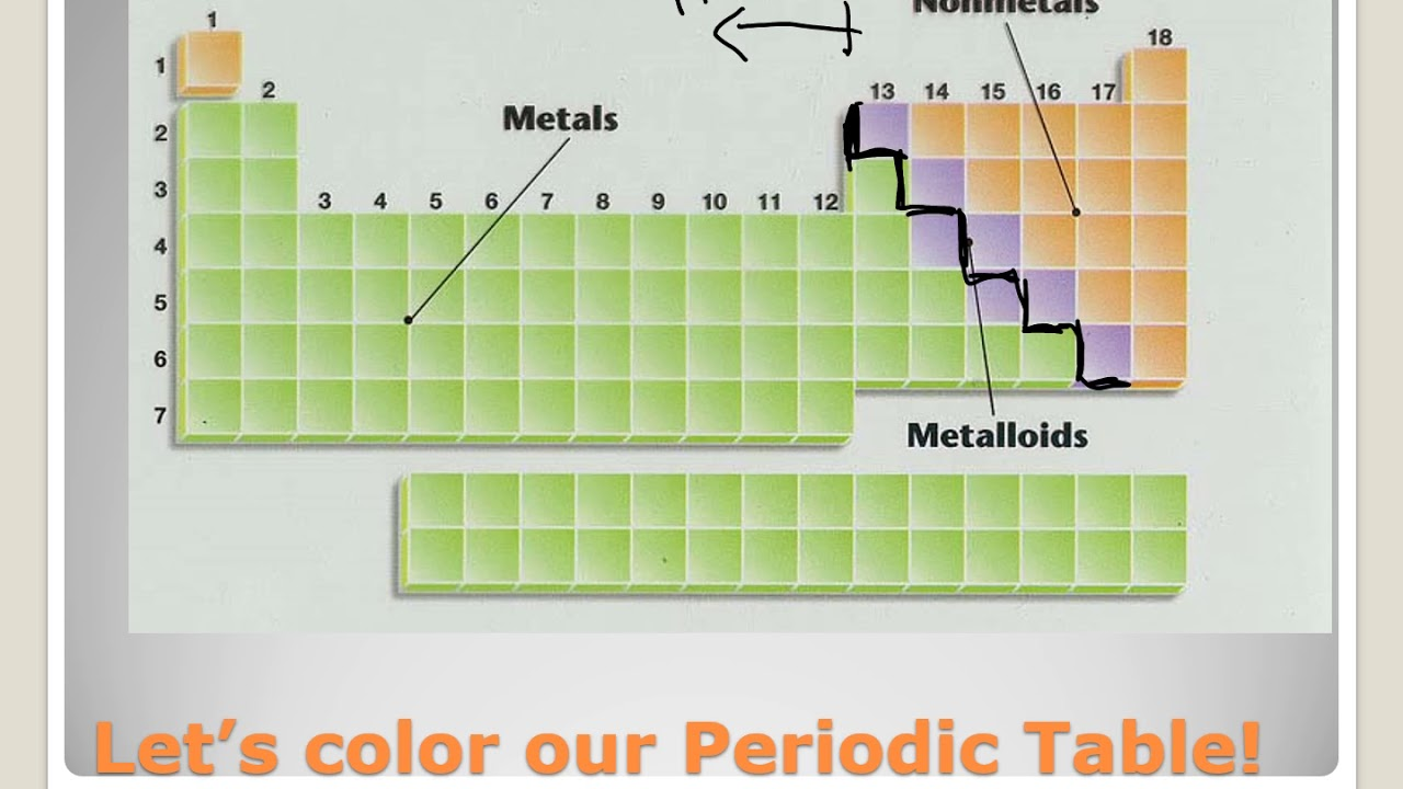 Periodic Table Metals Nonmetals Metalloids Youtube