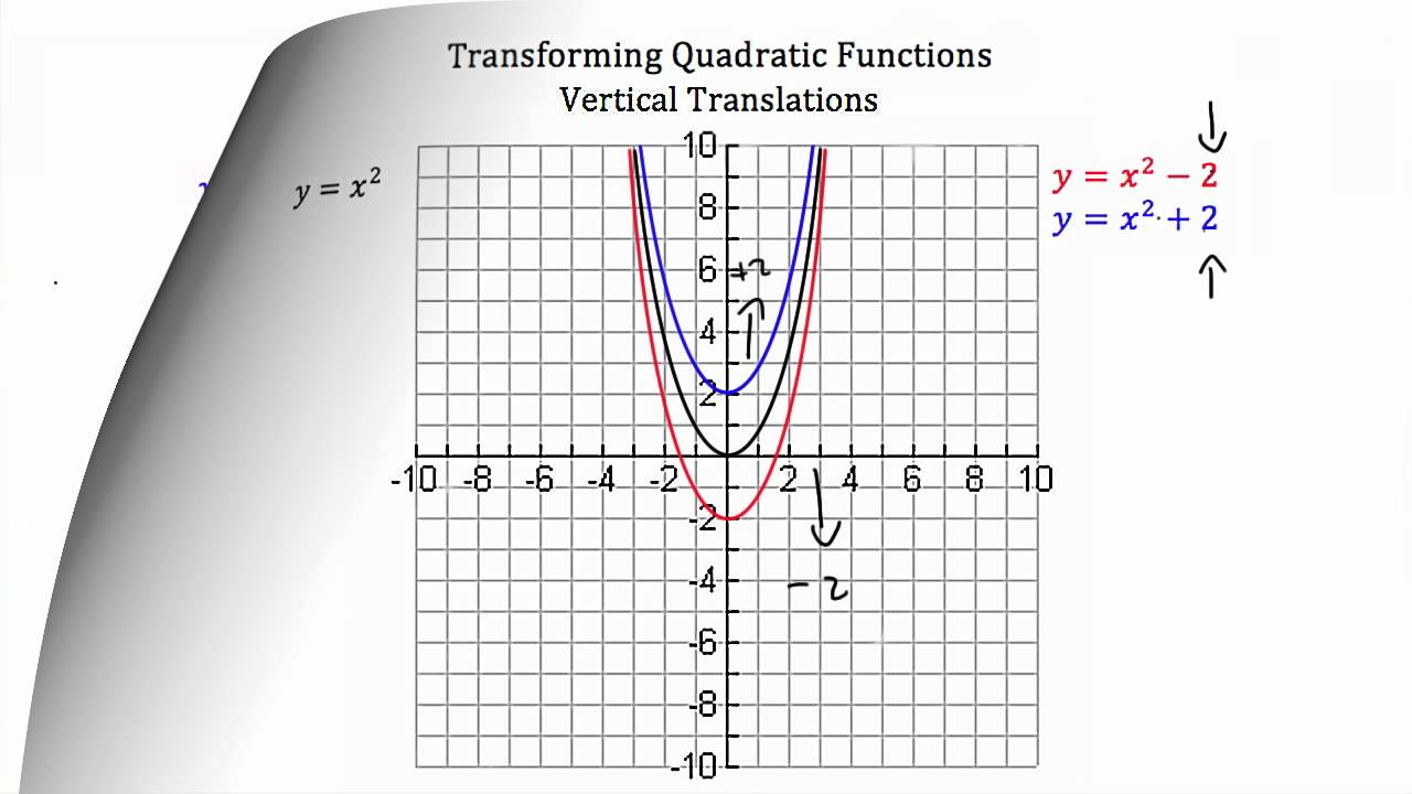 Transforming Quadratic Functions YouTube – Quadratic Functions Worksheet