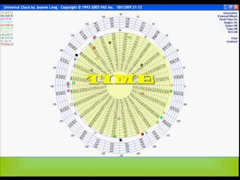 Gann astrology for intraday