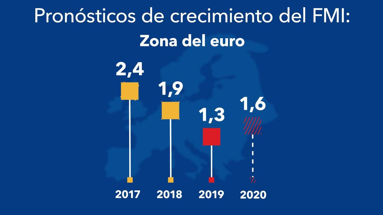 Perspectivas de la Economía Mundial, Julio de 2019