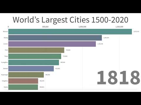 World's Largest Cities Between Year 1500-2020