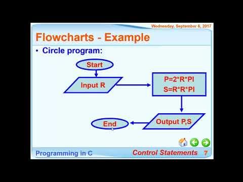 Nhập môn lập trình UTE: (Buổi 02_1) Cách vẽ lưu đồ giải thuật