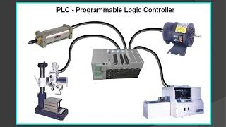 PLC Automation Training for better career perspective