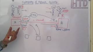 Introduction of Cryptography and Network Security lec 1 in [ हिंदी  ]