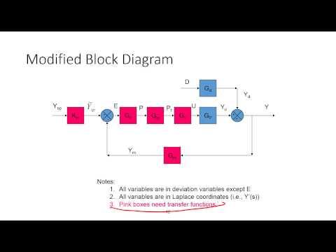 Block Diagrams for Process Control