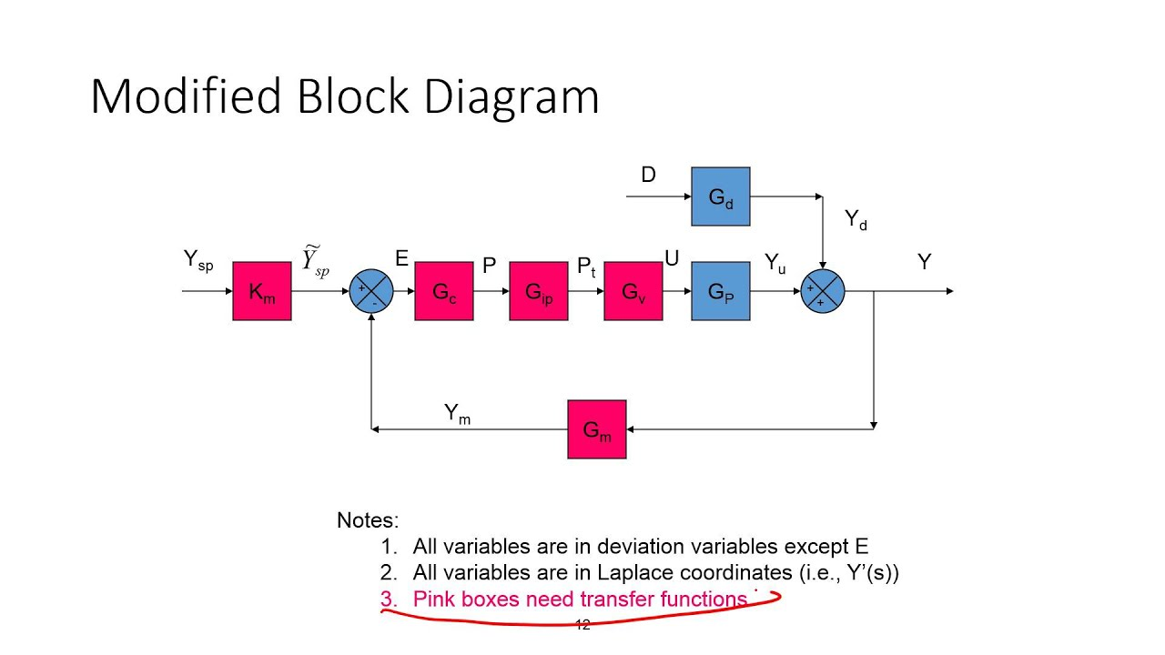 Block Diagrams for Process Control  YouTube