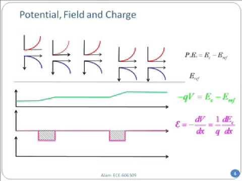 2009 02 04 ECE606 L10   Fermi Dirac Statistics II