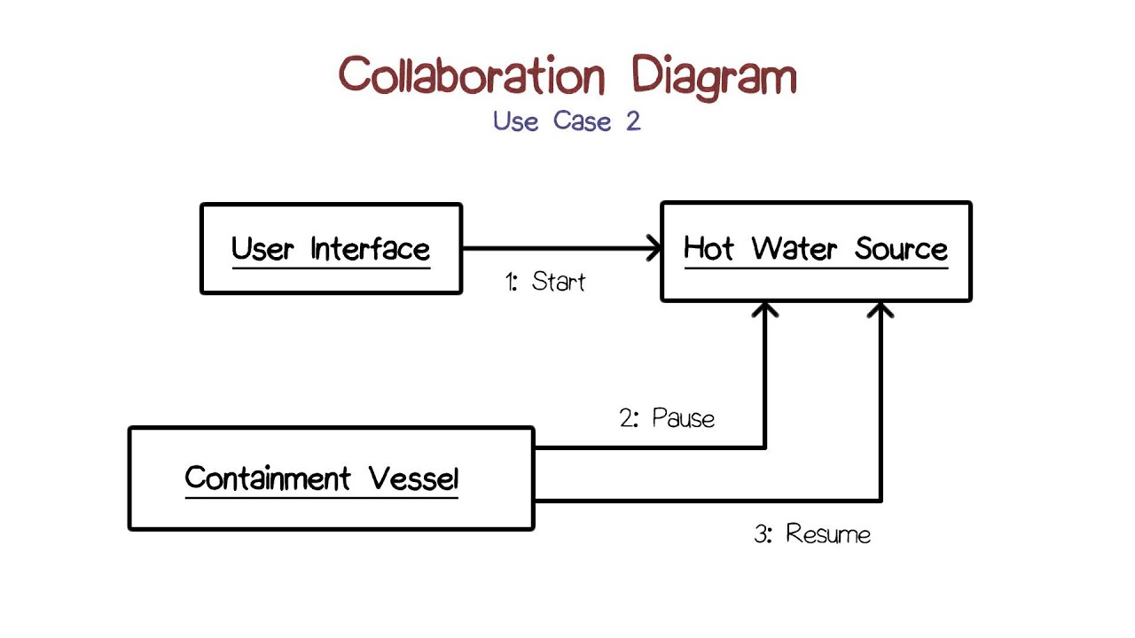 Collaboration diagram 2 youtube collaboration diagram 2 pooptronica Choice Image