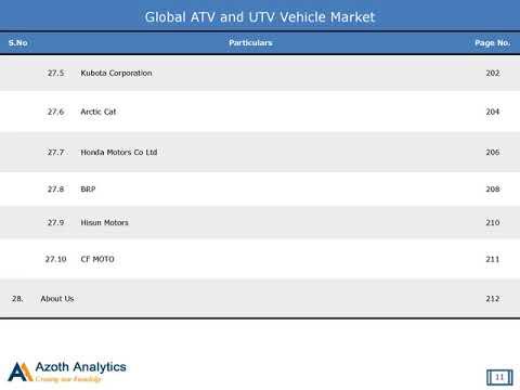 Global ATV and UTV Market (Volume, Value): 2018 Edition – Forecast to 2022