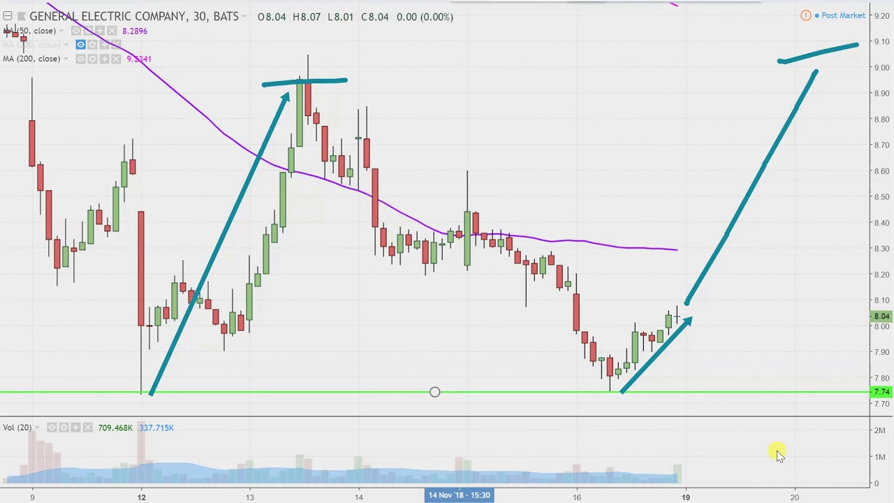 General Electric Company Ge Stock Chart Technical Ysis For 11 16 18