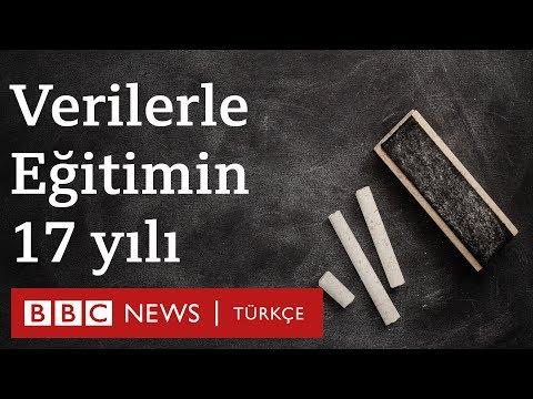 AKP'nin eğitim karnesi