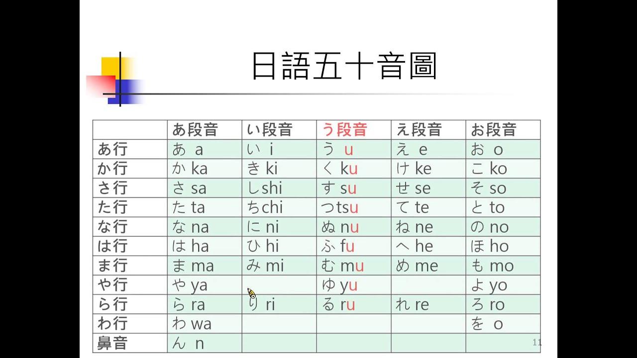 G016日語文法:二動詞(一)五段動詞1 - YouTube