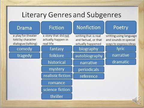 List of writing genres