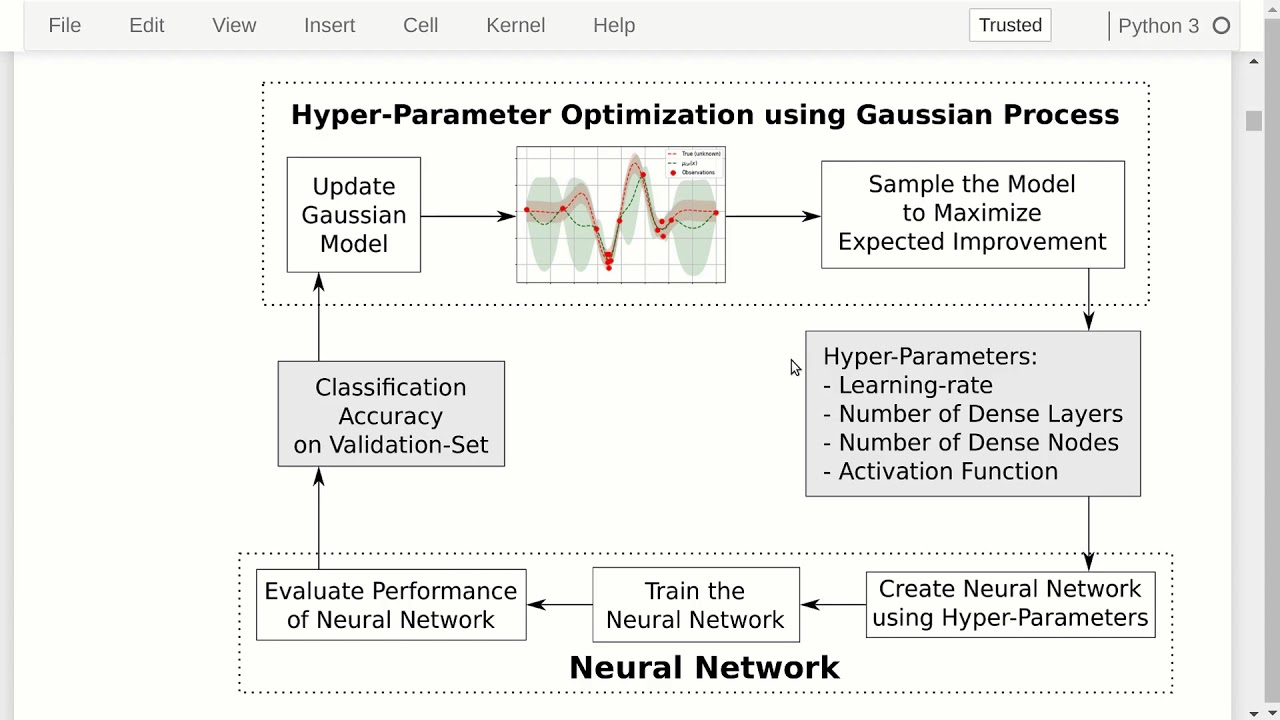 TensorFlow Tutorial #19 Hyper-Parameter Optimization
