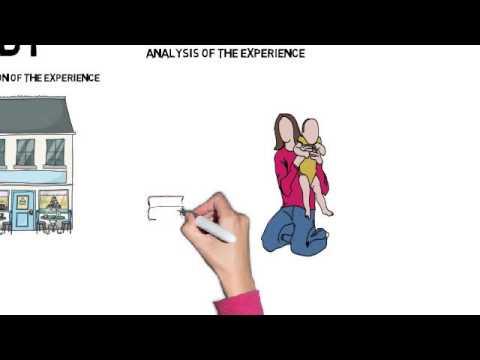 Reflective Critical Analysis (RCA)