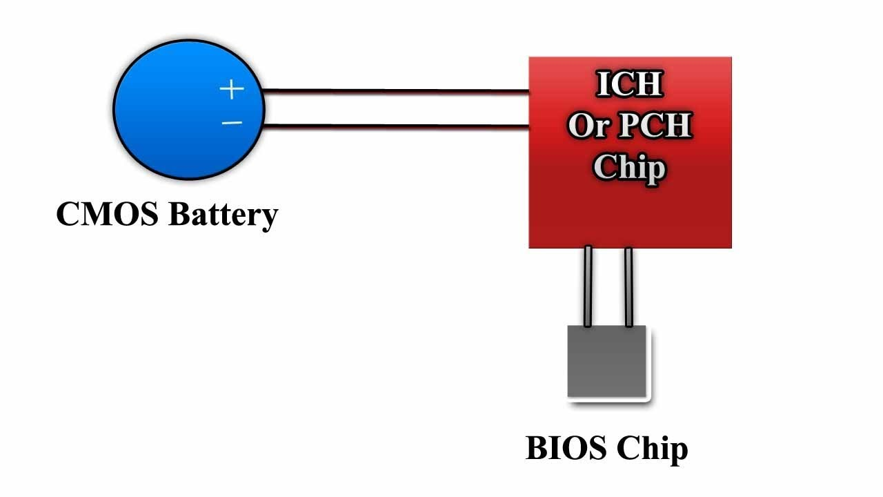 Cmos Battery Power Connection To Laptop Motherboard Youtube Circuit Diagram