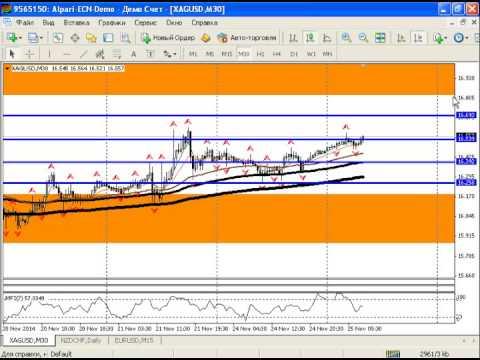 Внутридневной анализ рынка золота, серебра, а также курса USDRUB от 25.11.2014