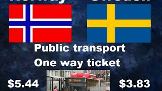 Norway Vs. Sweden - Comparison According To Cost Of Living