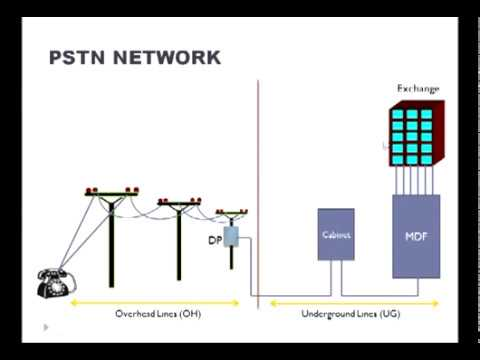 Overview of PSTN network (Sinhala)