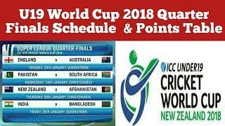 ICC under 19 cricket World Cup 2018 point tables | ICC U19 cricket World Cup qualifier schedule 2018