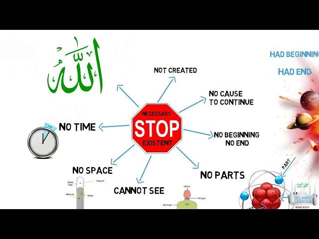 Tawhid Lesson 6 - Wajib al-Wujud - Necessary Existence