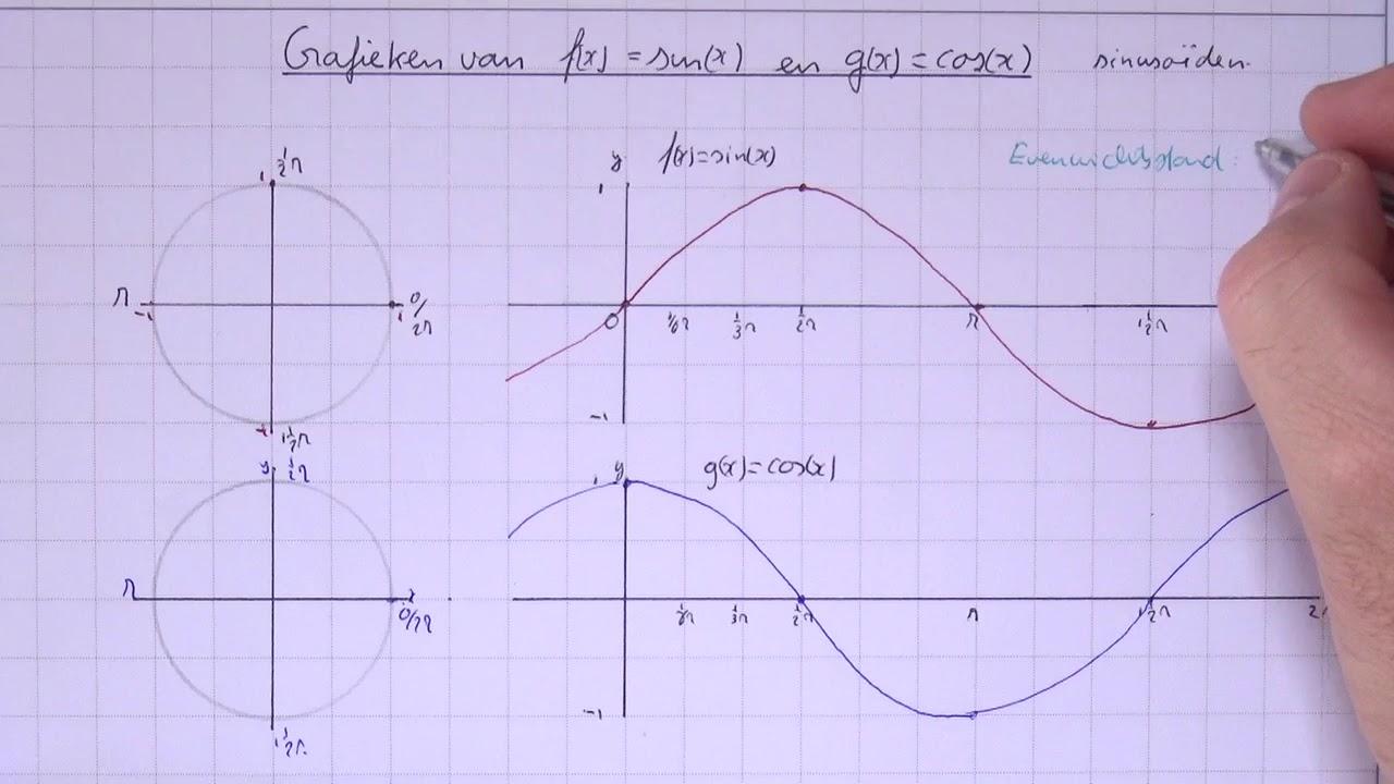 Cos(X)