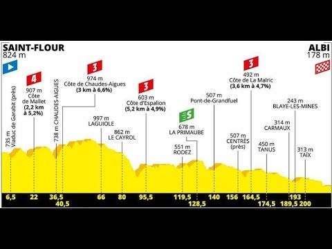 Tdf stage 10 betting bet on it full song