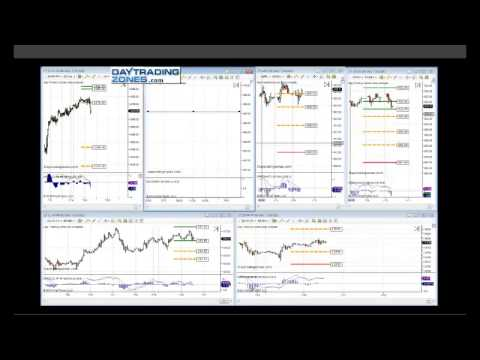 How to trade options- Futures - Trading Free Education -