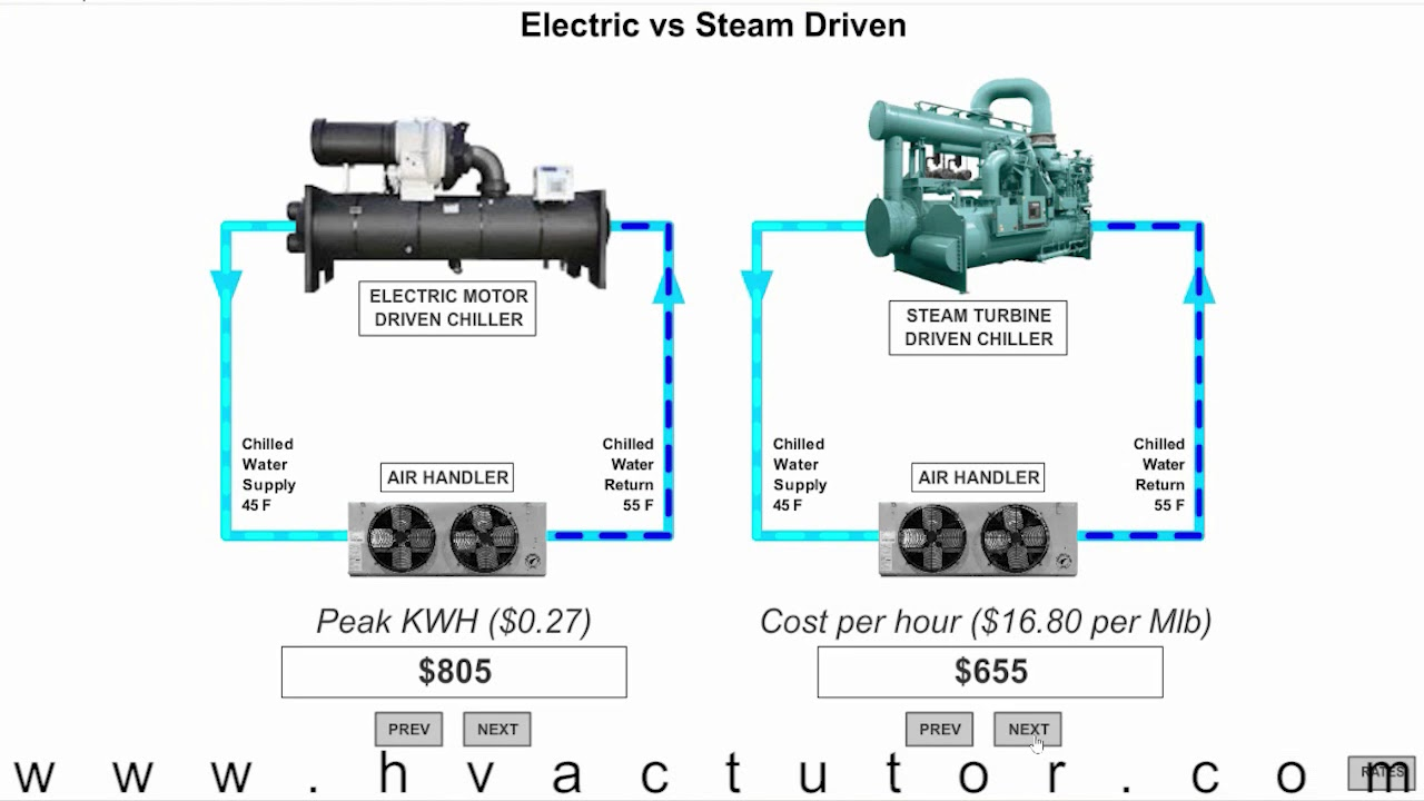 steam driven chiller vs electric