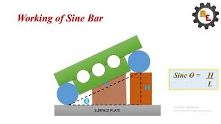 SINE BAR WORKING AND PARTS(MEASURING ANGLES) | BEST ENGINEER
