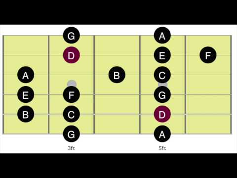 Blues Backing Track in D  Dorian Mode  Blues Guitar  Track 46  Position 2