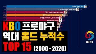 [프로야구][KBO] 투수 개인 통산 최다 홀드 역대 …