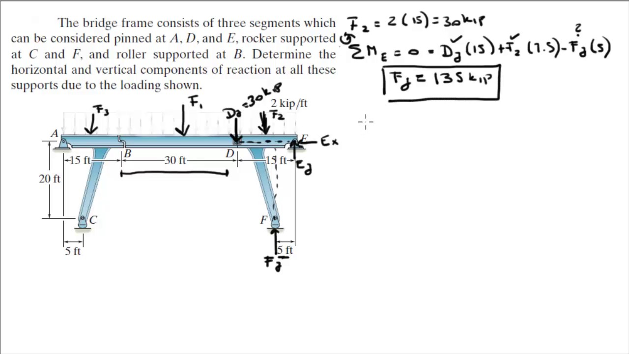 Determine The Horizontal And Vertical Components Of Reaction Youtube Shear Moment Diagram For Frames