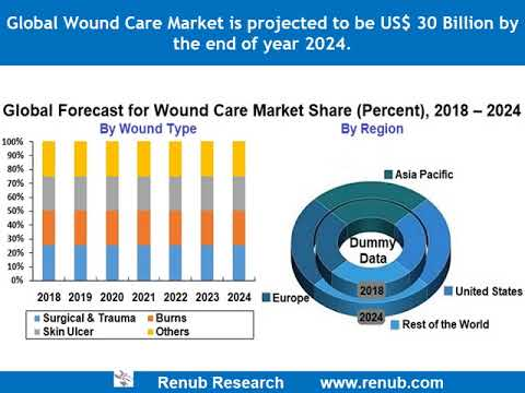 Global Wound Care Market to be US$ 30 Billion by 2024