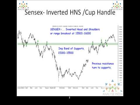Sensex Analysis - Detailed Technical Analysis - 2nd November 2009 - Part2