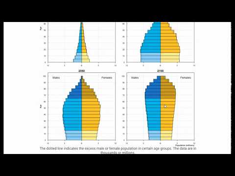 UN Population Prospects: Exploring the Population Projections