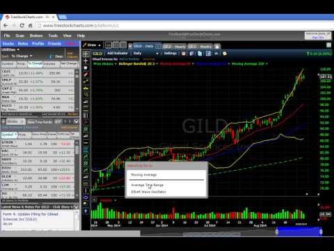 Setting up Stock Charts Beginner/Intermediate level Part 2   8/28/14