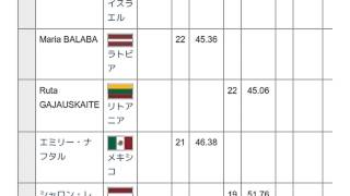 「2006年世界ジュニアフィギュアスケート選手権」とは ウィキ動画