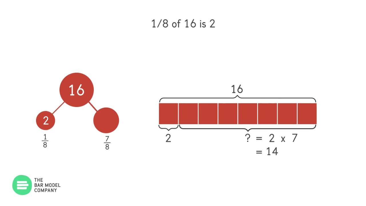 part part whole diagram link to bar models [ 1280 x 720 Pixel ]