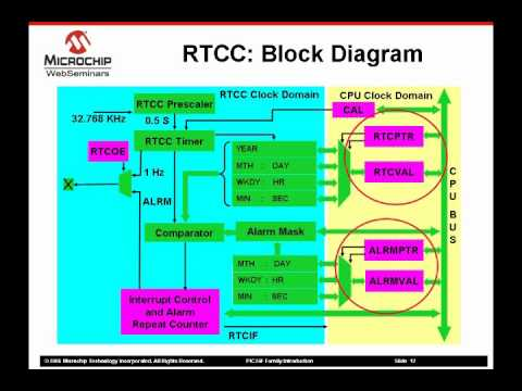 PIC24 Peripherals The Real Time Clock Calendar
