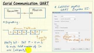 NI myRIO: UART serial communication