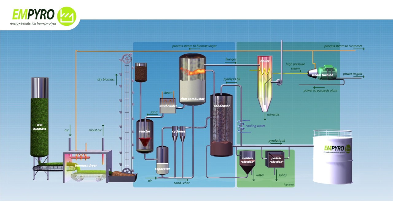 process flow diagram pyrolysis plant empyro [ 1280 x 720 Pixel ]