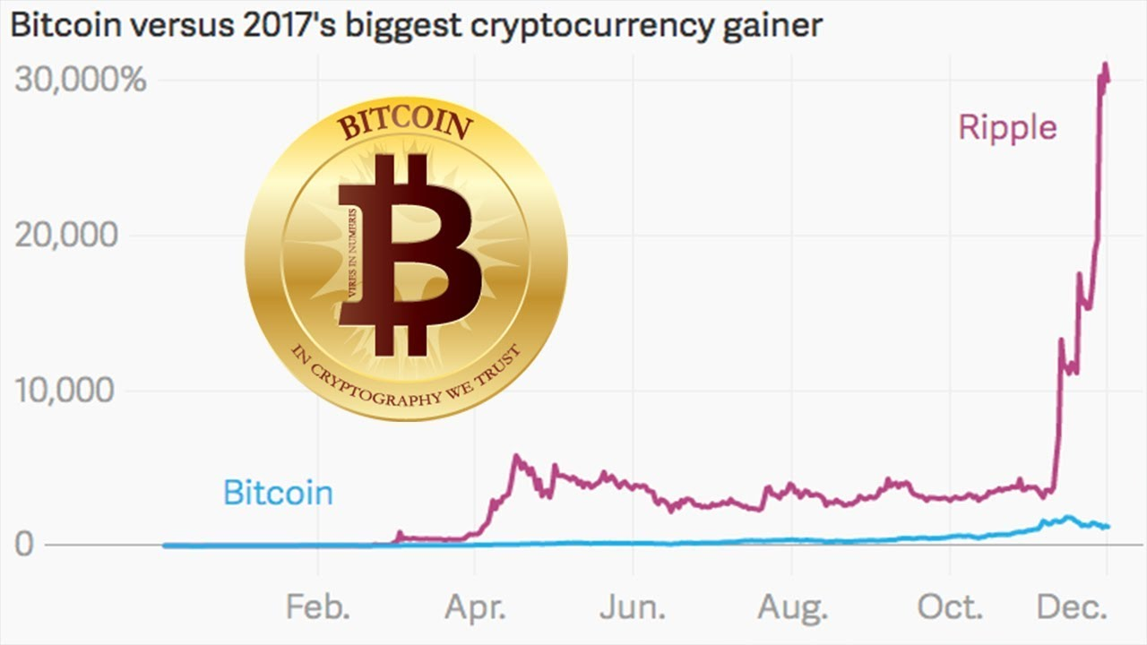 Top 10 Performing Cryptocurrencies 2017 Youtube