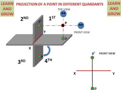 Quadrants And Projection Of Point (Learn Easily) हिन्दी