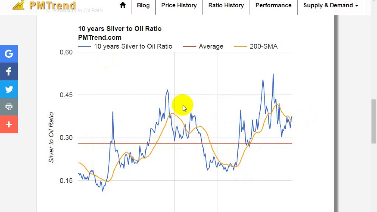 hight resolution of long term silver chart silver oil silver gold ratio