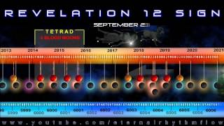 When is the Rapture? Pretribulation Timeline